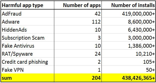 Danh sách số lượng, chủng loại và số lượt download của các ứng dụng gian lận quảng cáo theo thống kê của Lukas Stefanko