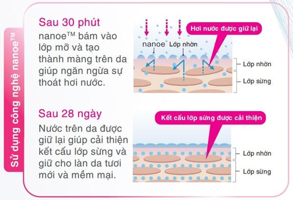 Tỷ lệ mất nước trên da khi dùng cn NanoE