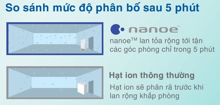 Độ khuếch tán của hạt NanoE