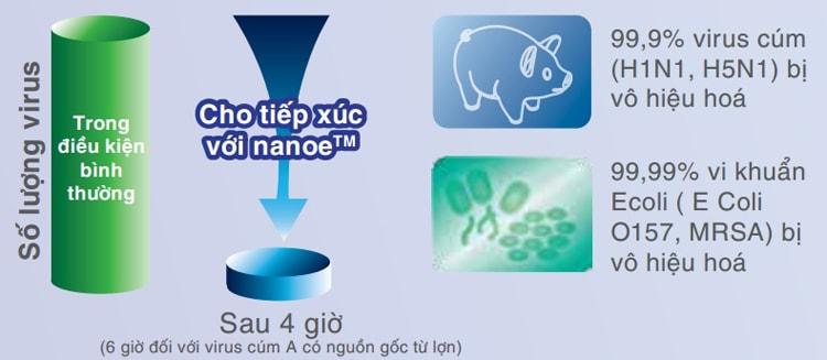 Tỷ lệ kháng khuẩn của công nghệ NanoE