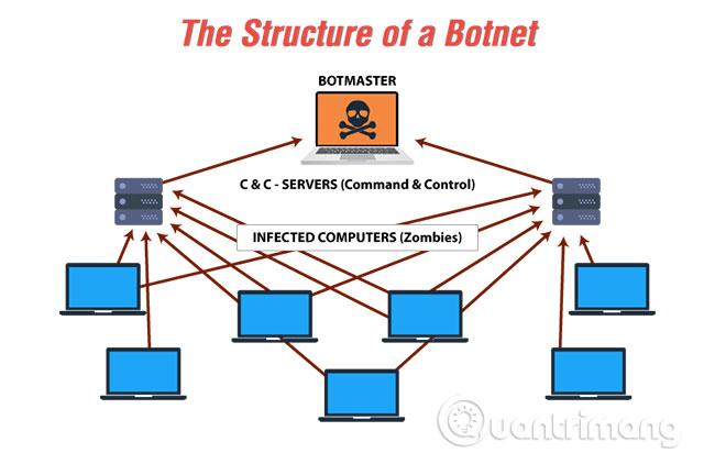 Botnet là gì?