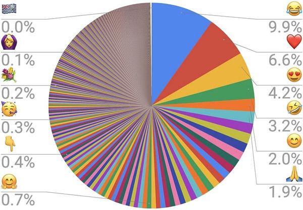 Thống kê tần suất sử dụng những biểu tượng cảm xúc của Hiệp hội Unicode. Ảnh: Liên đoàn Unicode