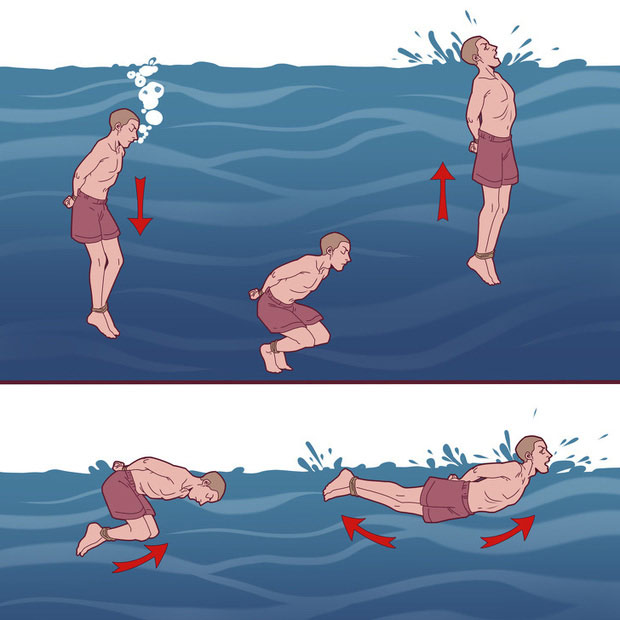 How to handle when tied underwater