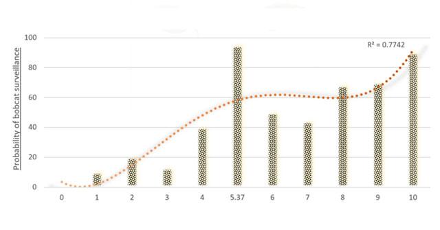 Cách chèn trendline trong Microsoft Excel