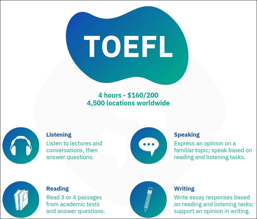 Bài thi TOEFL