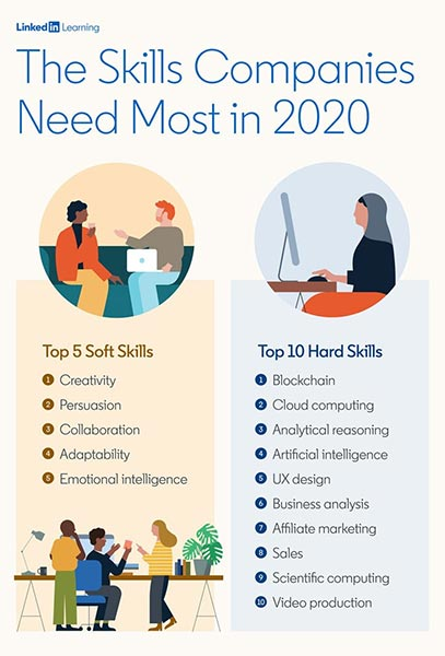 Những kỹ năng được yêu cầu hàng đầu trong năm 2020