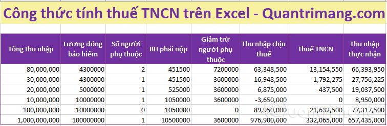 Mức TTNCN phải đóng theo Tổng thu nhập, lương đóng bảo hiểm, số người phụ thuộc