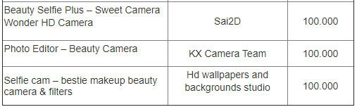 30 camera apps that collect Android 3 user data