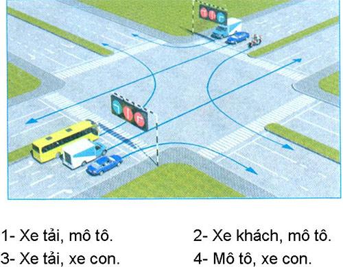 Câu hỏi 26: Các xe đi theo hướng mũi tên, xe nào chấp hành đúng quy tắc giao thông?