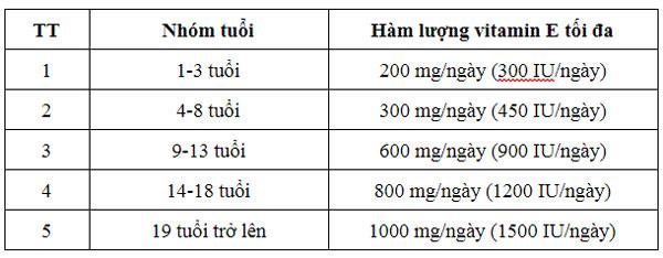 Giới hạn an toàn bổ sung lớn nhất có thể đối với lượng vitamin E, thay đổi theo độ tuổi.