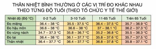 Bảng nhiệt độ bình thường của cơ thể theo từng độ tuổi khác nhau.