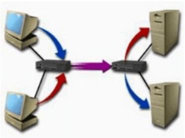Mô tả kết nối bộ dồn kênh trong WAN