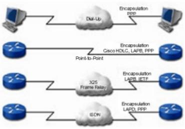 Các phương pháp đóng gói dữ liệu trong mạng WAN