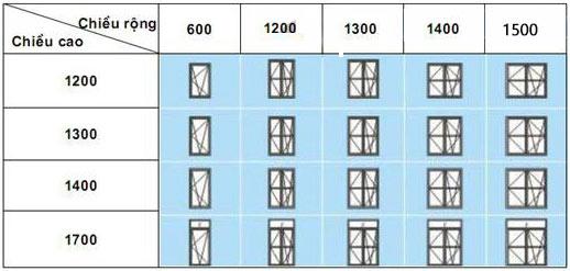 Kích thước cửa sổ 1 và 2 cánh mở vào trong.