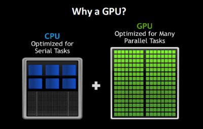GPU tối ưu hóa nhiều tác vụ song song