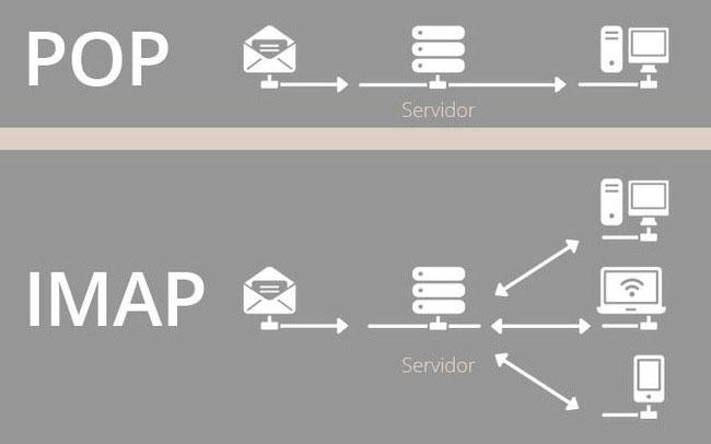 So sánh POP với IMAP