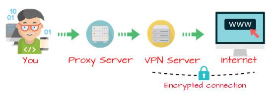 SOCKS proxy hoạt động bằng cách chuyển lưu lượng truy cập qua proxy server