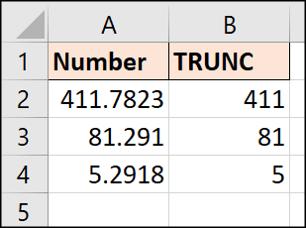 Cách sử dụng hàm TRUNC trong Excel