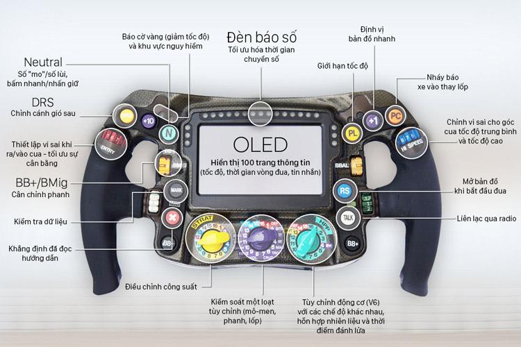 Bảng chú thích các nút bấm trên vô lăng của xe đua F1.