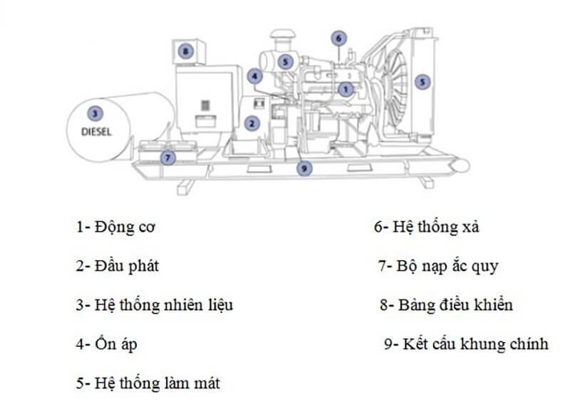 Các bộ phận của máy phát điện cần bảo trì, bảo dưỡng