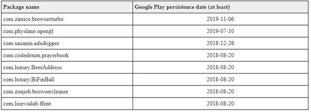 Danh sách các ứng dụng Android chứa mã độc
