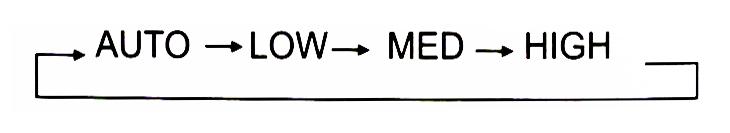 Các chế độ điều khiển điều hòa Midea