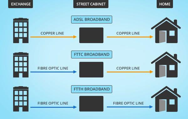 Kết nối cáp quang hoàn toàn FTTP cho phép tốc độ cao hơn FTTC