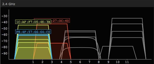Trực quan hóa việc mỗi mạng không dây đang ở trên kênh nào