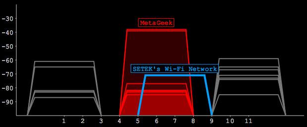 Điểm truy cập này (màu xanh lam) nằm trên một kênh không tốt, bởi vì nó chồng lấp một phần với rất nhiều mạng khác (màu đỏ).