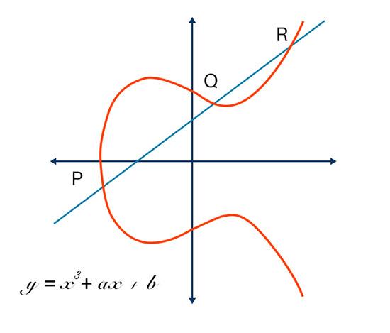 Phương trình và đồ thị của đường cong elip
