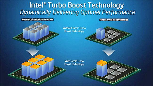 Turbo Boost mang lại khả năng tăng sức mạnh xử lý tuyệt vời cho CPU