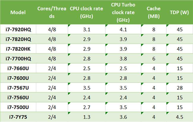 Danh sách bộ xử lý di động Intel Core i7 thế hệ thứ 7