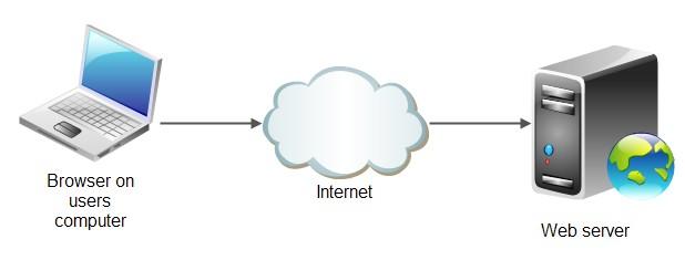 Web server đảm nhiệm vai trò lưu trữ và phân phối dữ liệu web tới cho người dùng