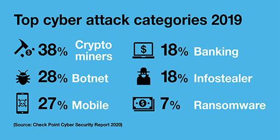 Top mục tiêu bị của công mạng năm 2019 (tiền ảo, botnet, di động, ngân hàng, thông tin, đòi tiền chuộc)