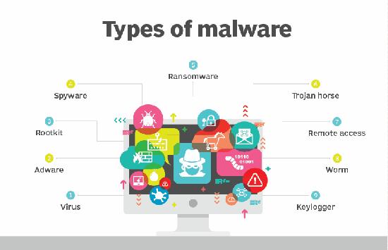 Các loại Malware