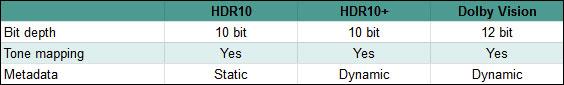 Các tiêu chí thiết yếu xác định những profile HDR khác nhau