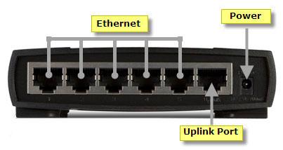 Cổng uplink trên mạng máy tính