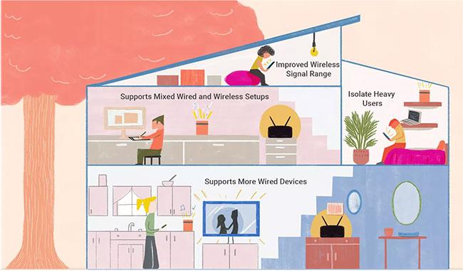 Có thể sử dụng 2 (hoặc thậm chí nhiều hơn 2) router trên cùng một mạng gia đình