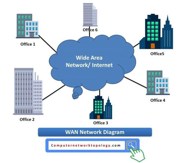 Công nghệ WAN có thể được sử dụng để truy cập tài nguyên mạng từ xa