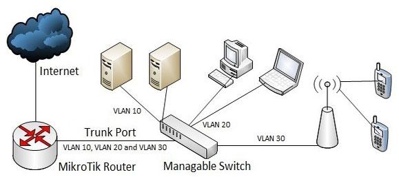 Mạng VLAN MikroTik