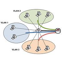 VLAN là gì? Làm thế nào để cấu hình một VLAN trên Switch?