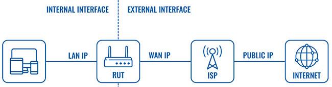Việc sử dụng địa chỉ IP Public yêu cầu phải cấu hình cẩn thận