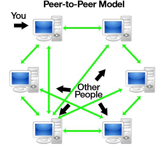 Mạng LAN ngang hàng