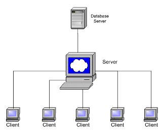 Mạng LAN client/server