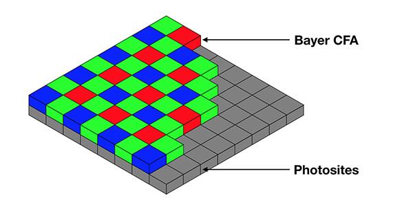 Minh họa photosite trong cảm biến máy ảnh