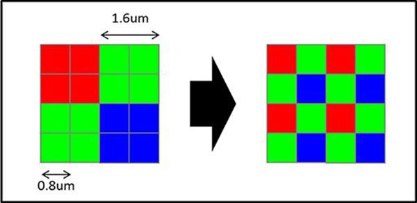 Công nghệ pixel binning