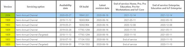 Bảng thông tin phát hành Windows 10