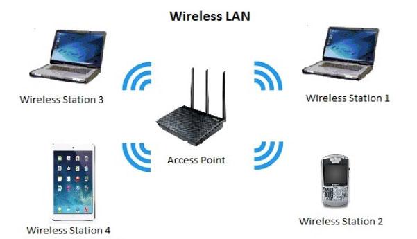 LAN không dây có thế mạnh riêng