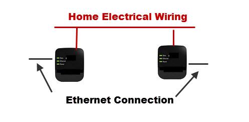 Homeplug adapter sử dụng ổ cắm điện để truyền tín hiệu Ethernet giữa các phòng