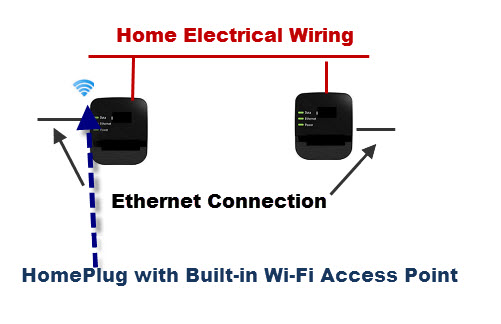 Homeplug adapter có thể tích hợp các điểm truy cập không dây